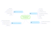 Mind map: Event Planning1st Meeting