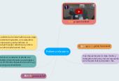 Mind map: Reforma tributaria