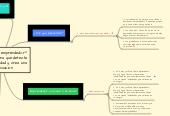 Mind map: ¿Que es ser emprendedor?Es una persona que detectauna oportunidad y crea unaorganización.