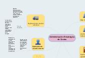 Mind map: Administración Estratégica de Costos