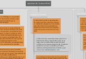 Mind map: aspectos de la sexualidad