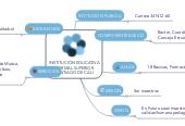 Mind map: INSTITUCIÓN EDUCATIVANORMAL SUPERIORSANTIAGO DE CALI