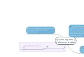 Mind map: igualdad de genero ypreferencias sexuales
