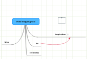 Mind map: mind mapping tool