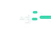 Mind map: Patient Care Index