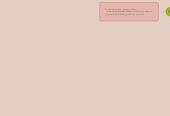 Mind map: Estrategia Politicas y premisias de planeación