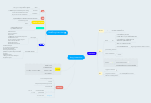 Mind map: drug in teraction