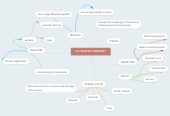 Mind map: AL-HIDAYAH COMPANY