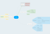 Mind map: Tort Liability