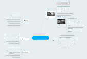 Mind map: Campos de concentración