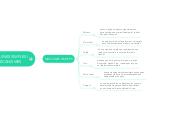 Mind map: MÀQUINES SIMPLES I MECANISMES