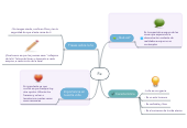 Mind map: Fe