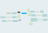 Mind map: Tendencias Tecnologicas