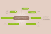 Mind map: Concepción constructivista dela enseñanza y el aprendizaje
