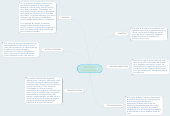 Mind map: TENDENCIAS TECNOLÓGICAS