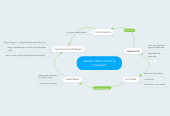 Mind map: capital intelectual en la innovación