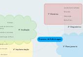 Mind map: Processo de Enfermagem