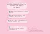 Mind map: PROCESO JURISPRUDENCIAL:POR REITERACION DECRITERIOS