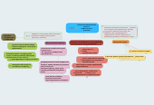 Mind map: Соціально-психологічнийклімат таконфліктність вколективі