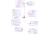 Mind map: Teaching, Learning & Development - 5015Q