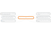 Mind map: Ideas to engage my students