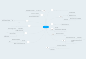 Mind map: ITALY