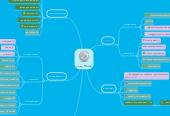 Mind map: Сайт Promo