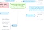 Mind map: La administración de los riesgos y coberturas - Myriam Rodríguez Coronado 25725