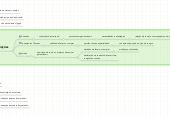 Mind map: Gerenciamento de Aquisição de Projetos