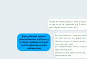 Mind map: Виртуальный музей -разновидность веб-сайта,оптимизированного дляэкспозиции музейныхматериалов
