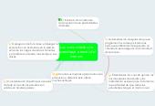 Mind map: Las comunidades de aprendizaje a través del Internet.