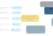 Mind map: LAS COMUNIDADES DE APRENDIZAJE A TRAVES DEL INTERNET