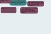 Mind map: LAS COMUNIDADES DE APRENDIZAJE A TRAVÉS DEL INTERNET