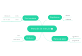 Mind map: Metode de Instruire