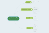 Mind map: Declaraciones BIOperaciones de TI