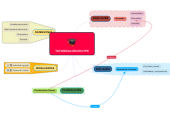 Mind map: TUTORIZACIÓN EN FPE