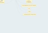 Mind map: HISTORIA DE LACONTABILIDAD