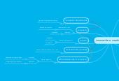 Mind map: innovación e creatividad