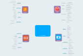 Mind map: Online-сервисы