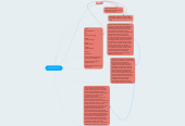 Mind map: Sir Isaac Newton