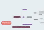 Mind map: Tapahtumaprojektin some suunnittelu