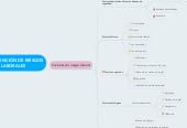 Mind map: PREVENCIÓN DE RIESGOS LABORALES