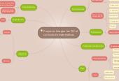 Mind map: Proyecto: Integrar las TIC al currículo de matemáticas