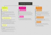 Mind map: Technology in the future