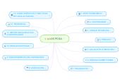 Mind map: LOS PCGA