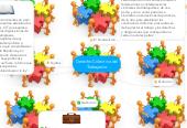Mind map: Derecho Colectivo del Trabajador