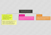 Mind map: Aporte del análisis institucional a las practicas profesionales
