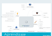 Mind map: Flipped Classroom  o clase invertida