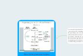 Mind map: Ruta de las pentosas fosfato (fostadas)