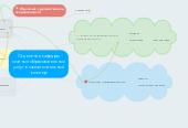 Mind map: Отделение кафедры платных образовательных услуг в самостоятельный кластер